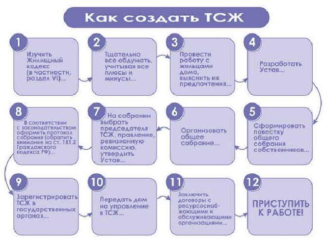 Как создать ТСЖ - порядок и правила создания товарищества