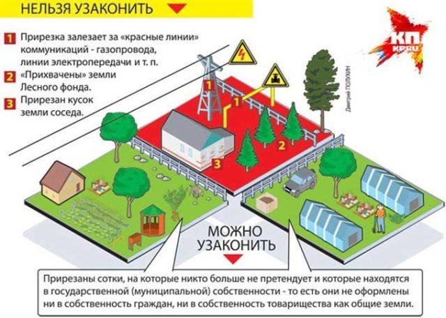 Как оформить земельный участок по дачной амнистии