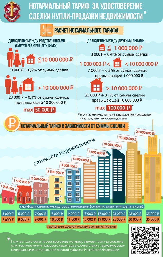 Стоимость купли-продажи квартиры у нотариуса в 2020 году