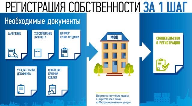 Как узнать собственника квартиры через ГосУслуги