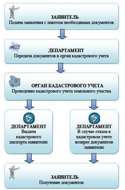 Постановка земельного участка на кадастровый учет - порядок и документы