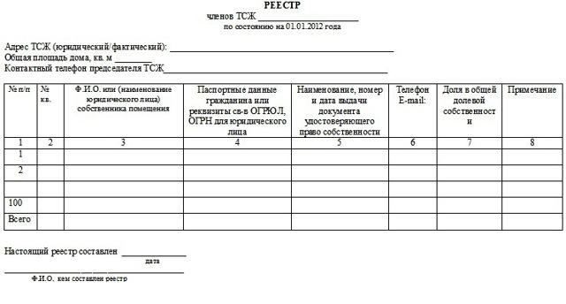 Как в Росреестре получить реестр собственников помещений МКД