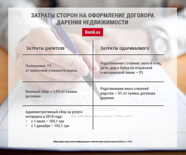 Стоимость оформления дарственной квартиры у нотариуса в 2020 г.