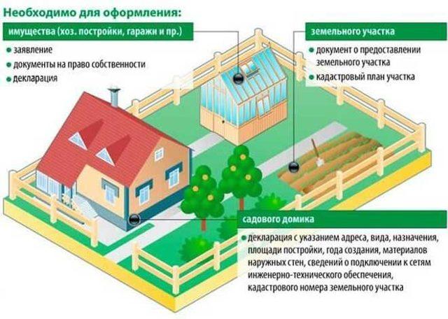 Как оформить жилой дом на дачном, садовом участке товарищества