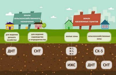Как перевести земельный участок с ЛПХ в ИЖС в 2020 г.