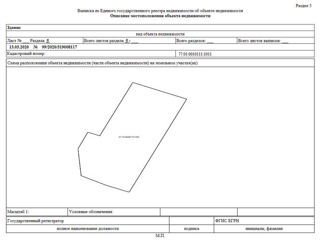Выписка из ЕГРН об объекте недвижимости - обзор